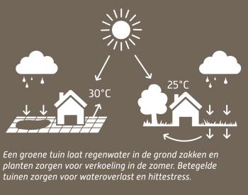 Afbeelding groene tuin voordelen klimaat
